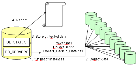 sql_centralized_backup_monitor_schema