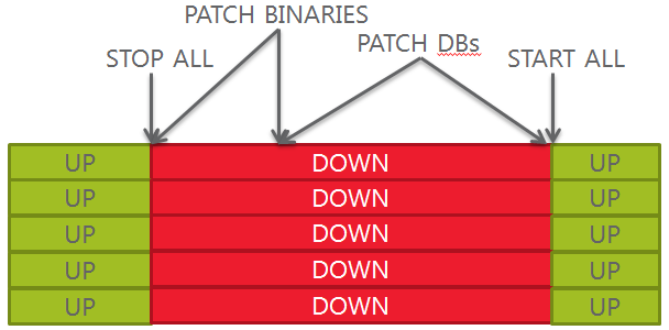 in-place-patching